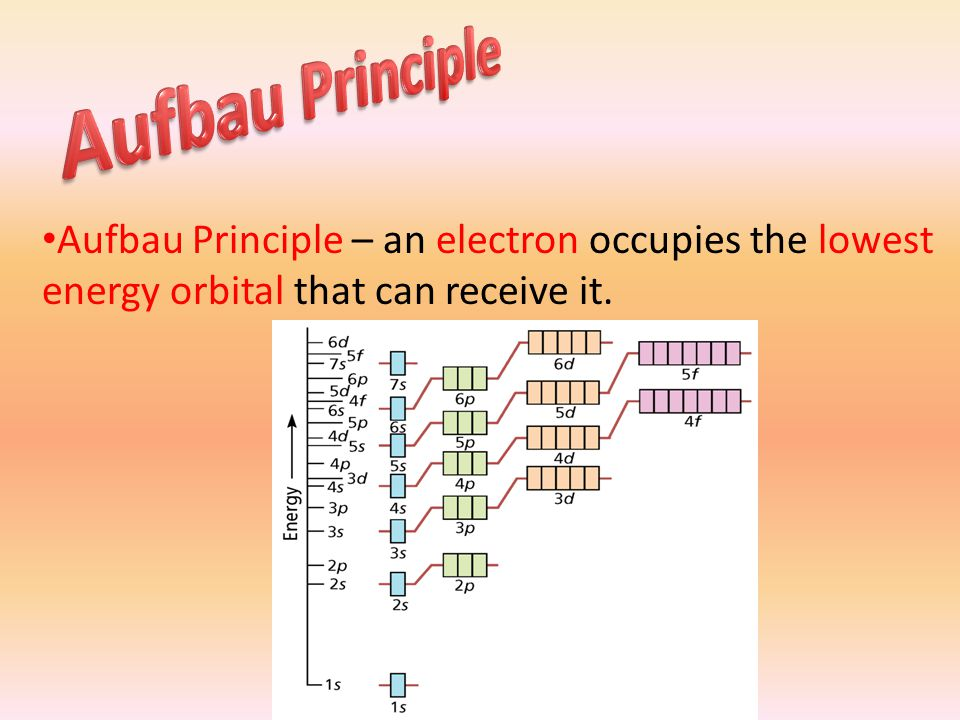 Aufbau Principle – an electron occupies the lowest energy orbital that can receive it.