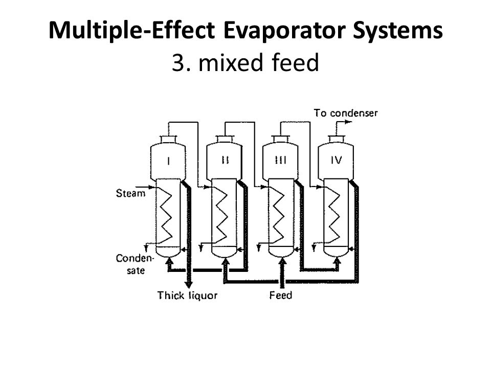 Multiple-Effect Evaporator Systems 4. parallel feed