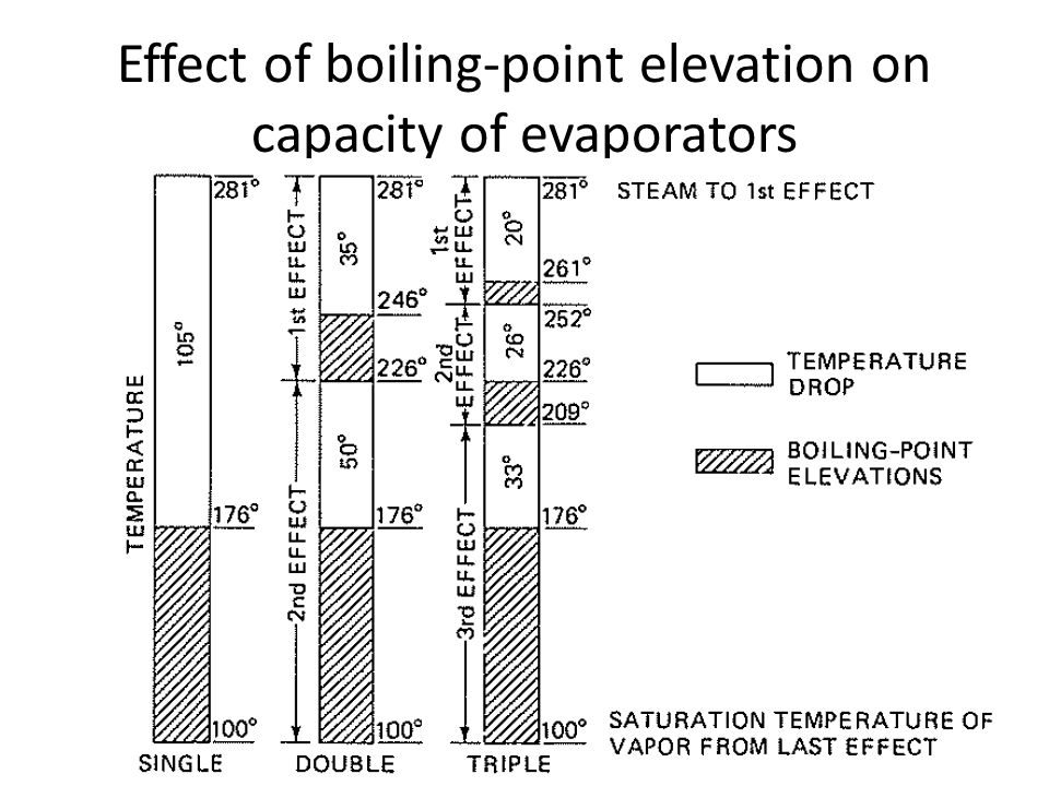  Consider an evaporator that is concentrating a solution with a large boiling-point elevation.