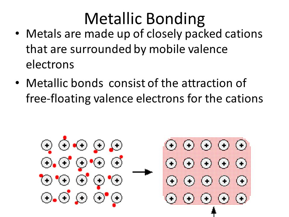 Metallic Bonding Metals are made up of closely packed cations that are surrounded by mobile valence electrons Metallic bonds consist of the attraction of free-floating valence electrons for the cations
