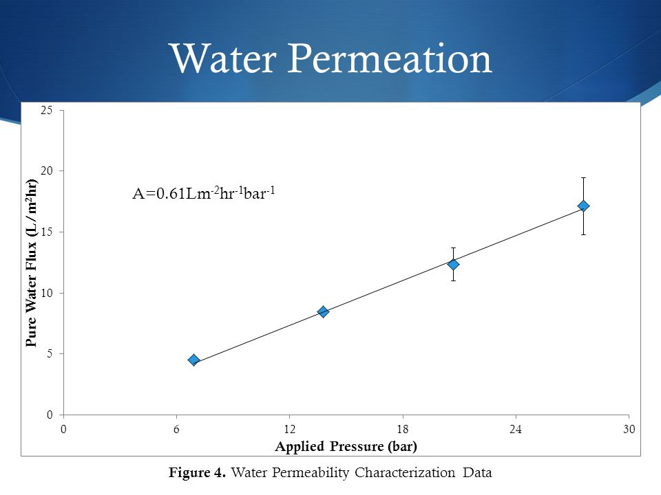 Water Permeation Figure 4. Water Permeability Characterization Data A=0.61Lm -2 hr -1 bar -1