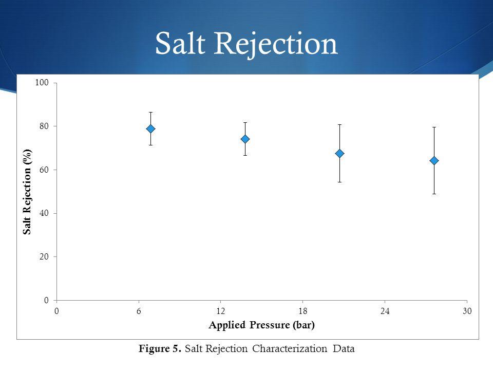 Salt Rejection Figure 5. Salt Rejection Characterization Data