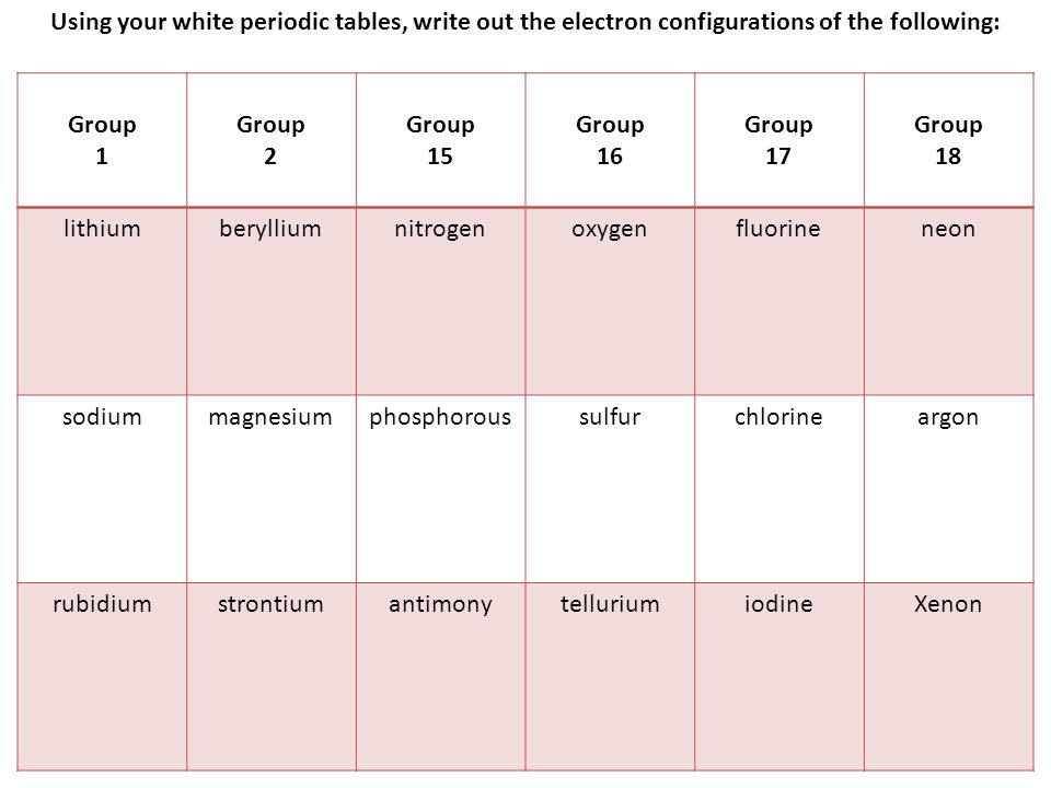 Using your white periodic tables, write out the electron configurations of the following: Group 1 Group 2 Group 15 Group 16 Group 17 Group 18 lithium 2-1 beryllium 2-2 nitrogen 2-5 oxygen 2-6 fluorine 2-7 neon 2-8