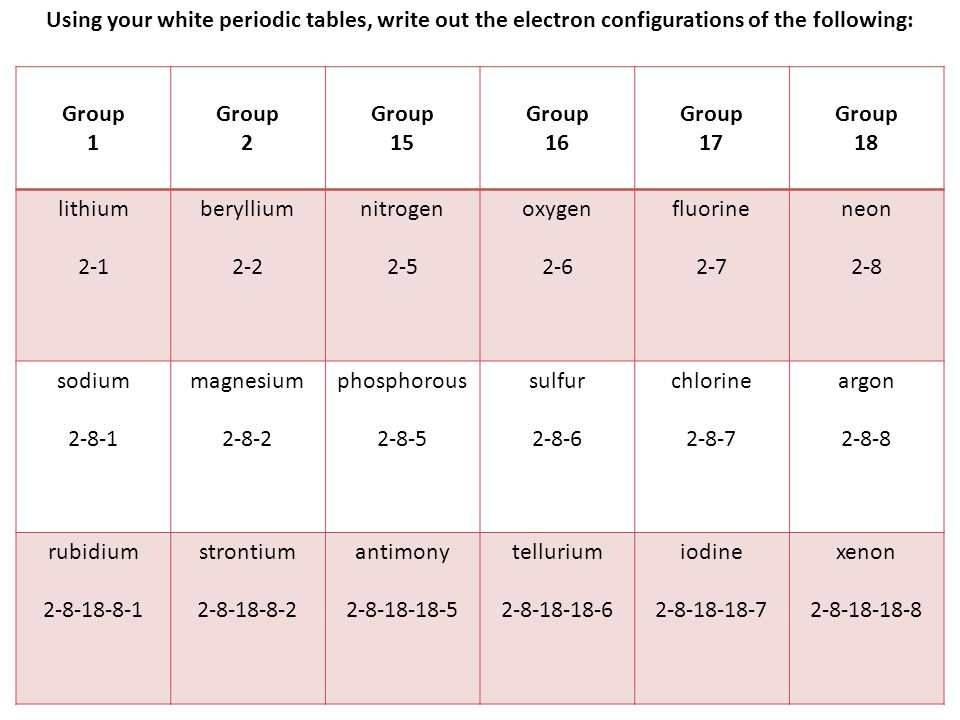 Using your white periodic tables, write out the electron configurations of the following: Group 1 Group 2 Group 15 Group 16 Group 17 Group 18 lithium