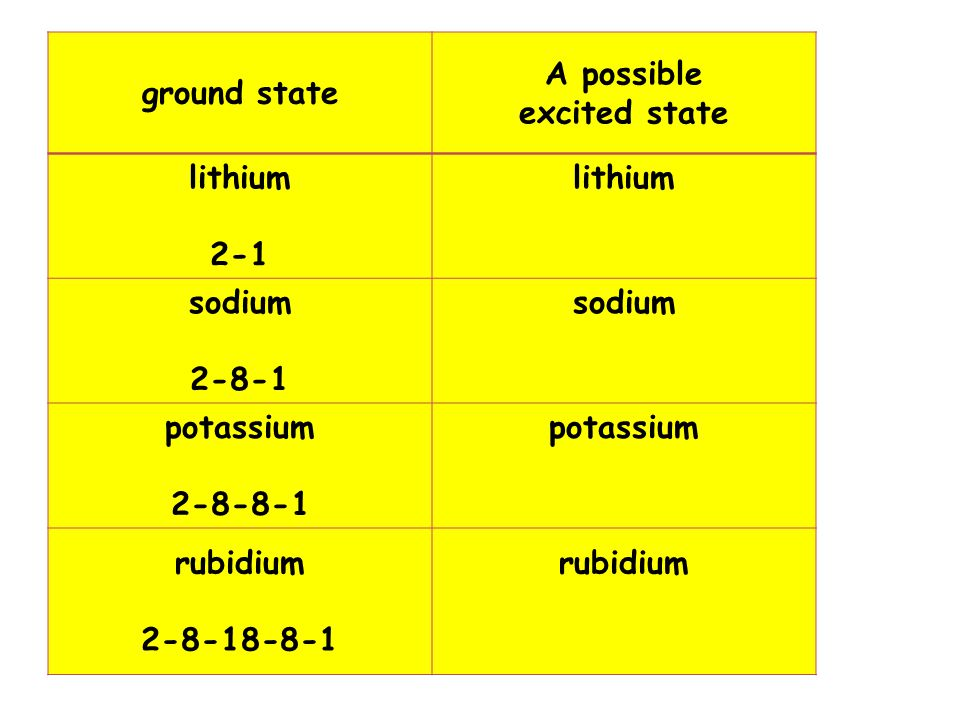 ground state A possible excited state lithium 2-1 lithium sodium 2-8-1 sodium potassium 2-8-8-1 potassium rubidium 2-8-18-8-1 rubidium