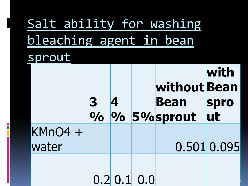 Salt ability for washing bleaching agent in bean sprout 25 3%4%5% without beansprout with bean sprout KMnO 4 + Water 0.5010.095 NaCl0.2050.1960.308 3%3% 4%4%5% without Bean sprout with Bean spro ut KMnO4 + water0.5010.095 Salt 0.2 05 0.1 96 0.0 95