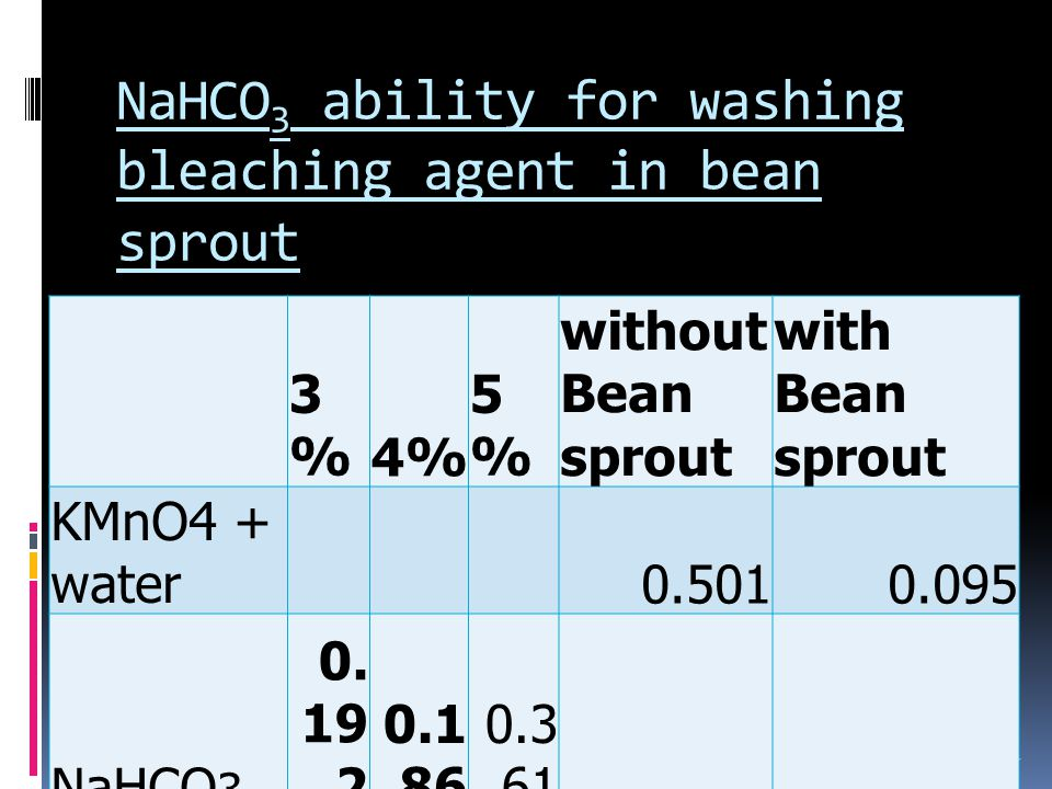 NaHCO 3 ability for washing bleaching agent in bean sprout 27 3%3%4%4% 5%5% without Bean sprout with Bean sprout KMnO4 + water0.5010.095 NaHCO 3 0.