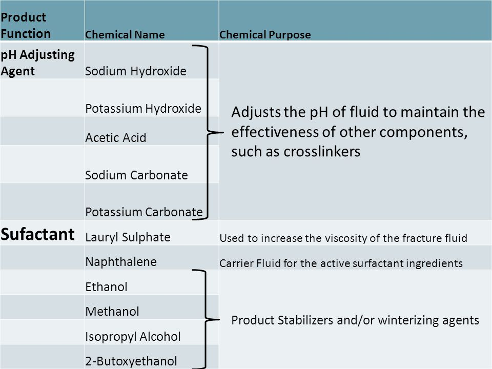 Product Function Chemical NameChemical Purpose pH Adjusting AgentSodium Hydroxide Adjusts the pH of fluid to maintain the effectiveness of other compo