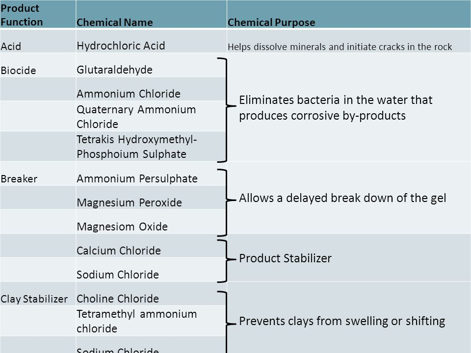 Product FunctionChemical NameChemical Purpose Acid Hydrochloric Acid Helps dissolve minerals and initiate cracks in the rock Biocide Glutaraldehyde Eliminates bacteria in the water that produces corrosive by-products Ammonium Chloride Quaternary Ammonium Chloride Tetrakis Hydroxymethyl- Phosphoium Sulphate Breaker Ammonium Persulphate Allows a delayed break down of the gel Magnesium Peroxide Magnesiom Oxide Calcium Chloride Product Stabilizer Sodium Chloride Clay Stabilizer Choline Chloride Prevents clays from swelling or shifting Tetramethyl ammonium chloride Sodium Chloride