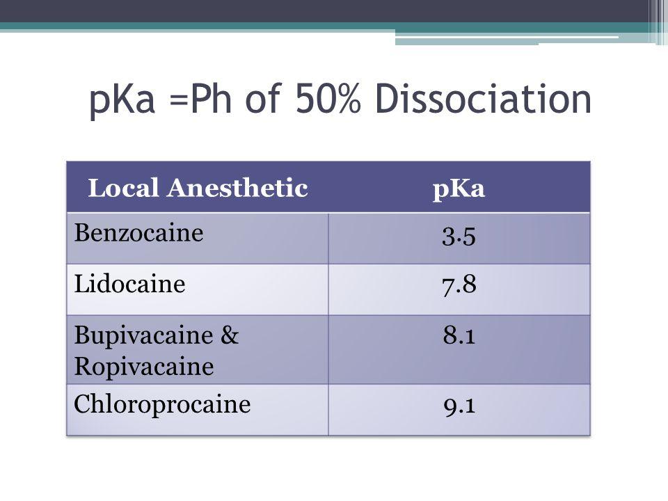 pKa =Ph of 50% Dissociation