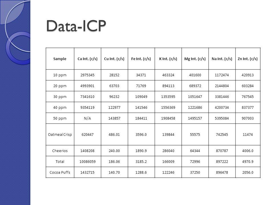 ICP Calibration Curves