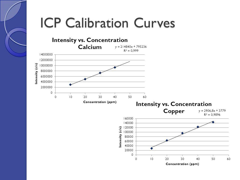 ICP Calibration Curves (cont)