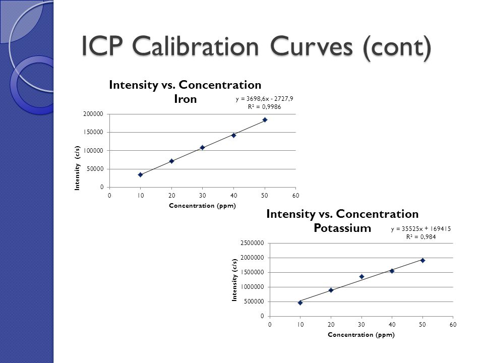 ICP Calibration Curves (cont)
