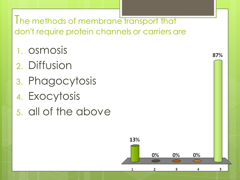 T he methods of membrane transport that don t require protein channels or carriers are 1.