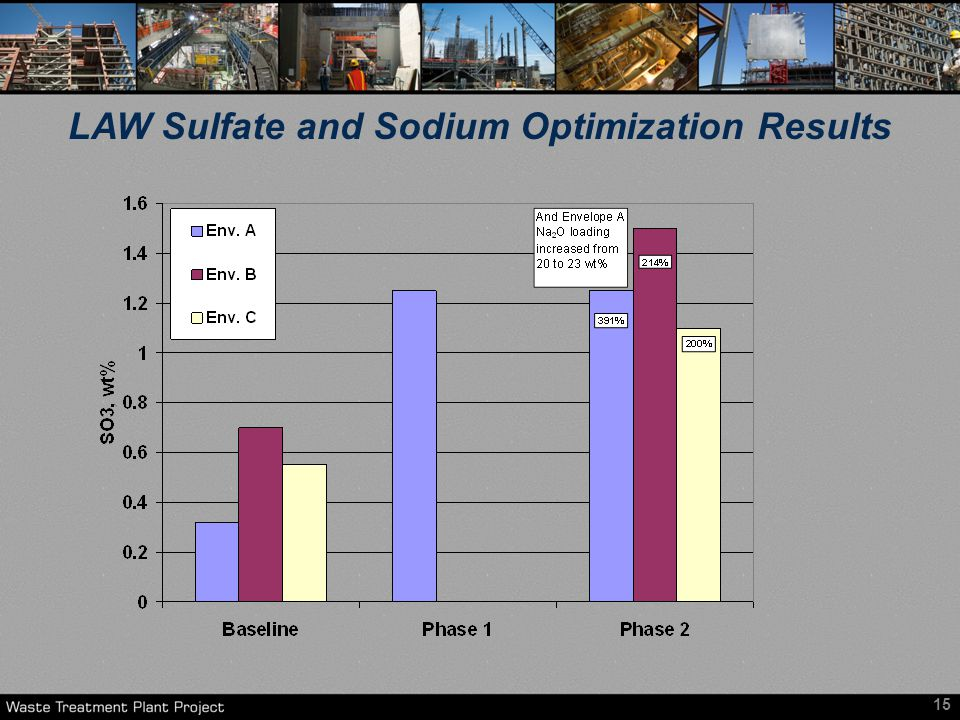 15 LAW Sulfate and Sodium Optimization Results