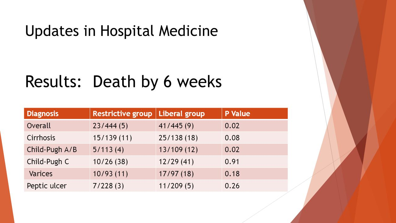 Updates in Hospital Medicine Results: Death by 6 weeks DiagnosisRestrictive groupLiberal groupP Value Overall23/444 (5)41/445 (9)0.02 Cirrhosis15/139 (11)25/138 (18)0.08 Child-Pugh A/B5/113 (4)13/109 (12)0.02 Child-Pugh C10/26 (38)12/29 (41)0.91 Varices10/93 (11)17/97 (18)0.18 Peptic ulcer7/228 (3)11/209 (5)0.26