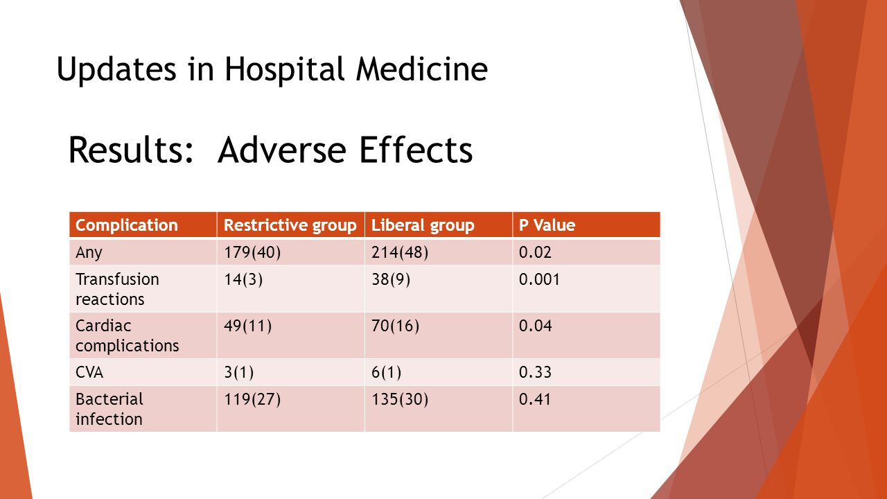 Updates in Hospital Medicine Results: Adverse Effects ComplicationRestrictive groupLiberal groupP Value Any179(40)214(48)0.02 Transfusion reactions 14(3)38(9)0.001 Cardiac complications 49(11)70(16)0.04 CVA3(1)6(1)0.33 Bacterial infection 119(27)135(30)0.41