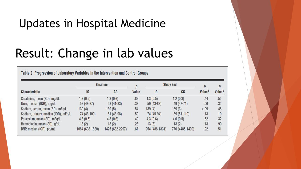 Updates in Hospital Medicine Result: Change in lab values