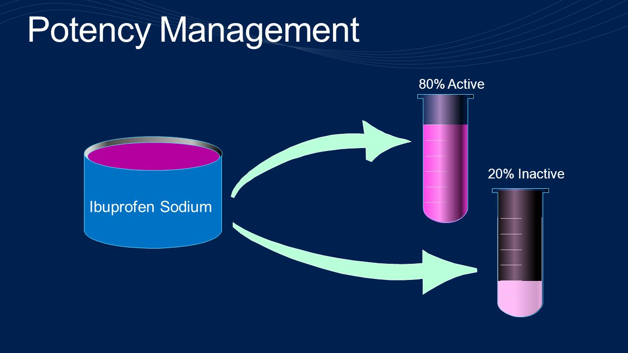 Ibuprofen Sodium 80% Active 20% Inactive