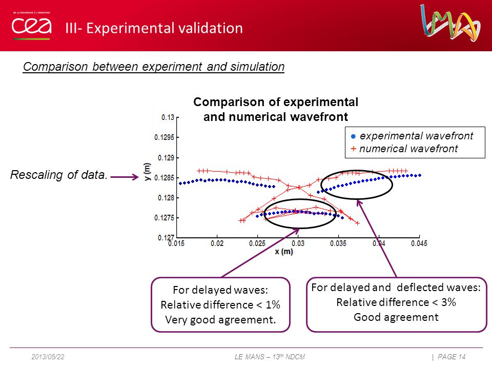 Comparison between experiment and simulation For delayed waves: Relative difference < 1% Very good agreement.