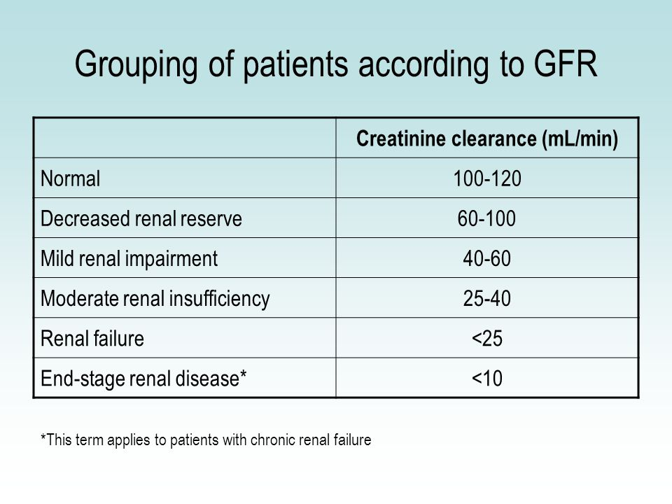 Grouping of patients according to GFR Creatinine clearance (mL/min) Normal100-120 Decreased renal reserve60-100 Mild renal impairment40-60 Moderate renal insufficiency25-40 Renal failure<25 End-stage renal disease*<10 *This term applies to patients with chronic renal failure