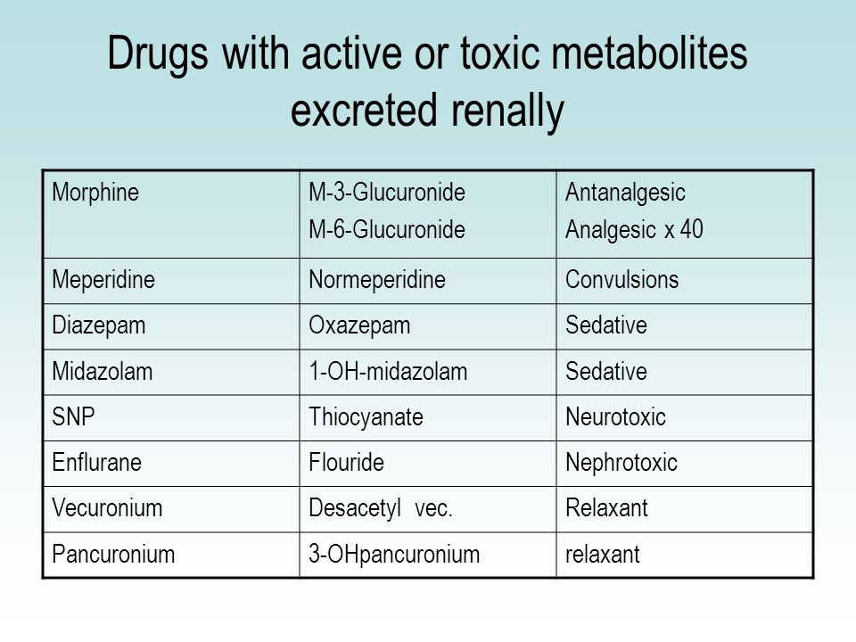 Drugs with active or toxic metabolites excreted renally MorphineM-3-Glucuronide M-6-Glucuronide Antanalgesic Analgesic x 40 MeperidineNormeperidineConvulsions DiazepamOxazepamSedative Midazolam1-OH-midazolamSedative SNPThiocyanateNeurotoxic EnfluraneFlourideNephrotoxic VecuroniumDesacetyl vec.Relaxant Pancuronium3-OHpancuroniumrelaxant
