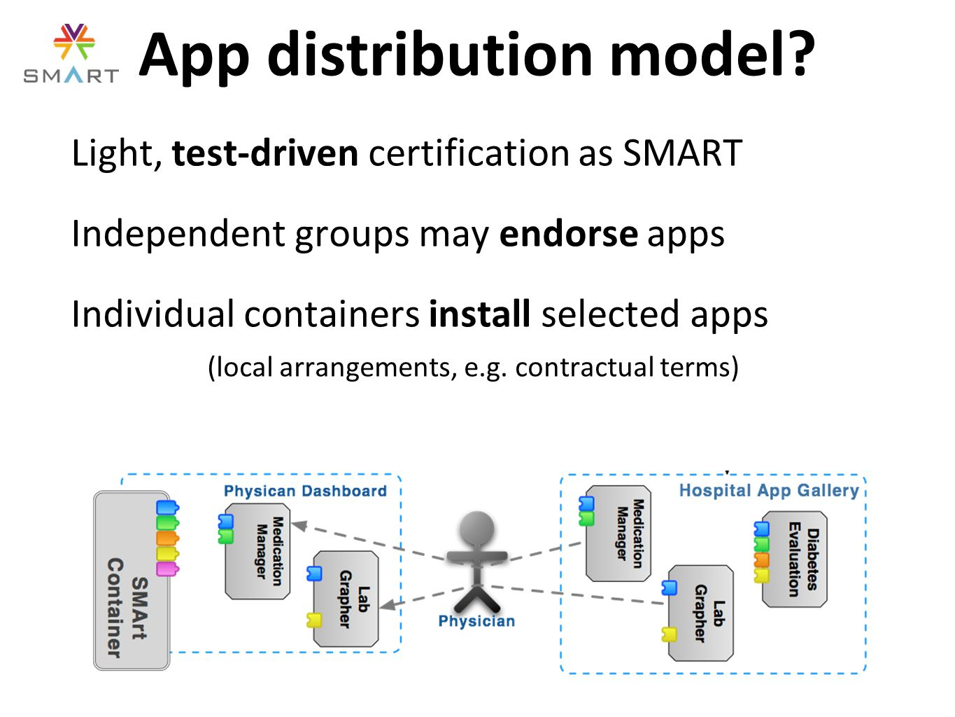 Light, test-driven certification as SMART Independent groups may endorse apps Individual containers install selected apps (local arrangements, e.g.