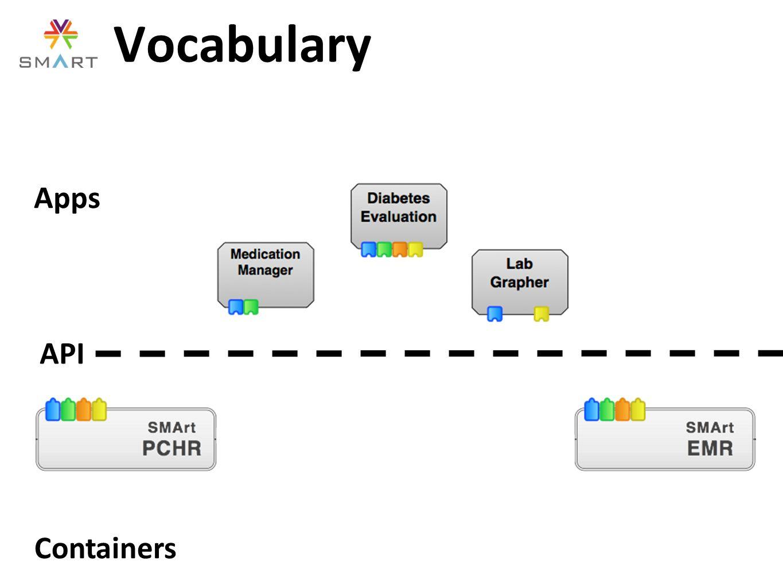 Vocabulary Apps Containers API