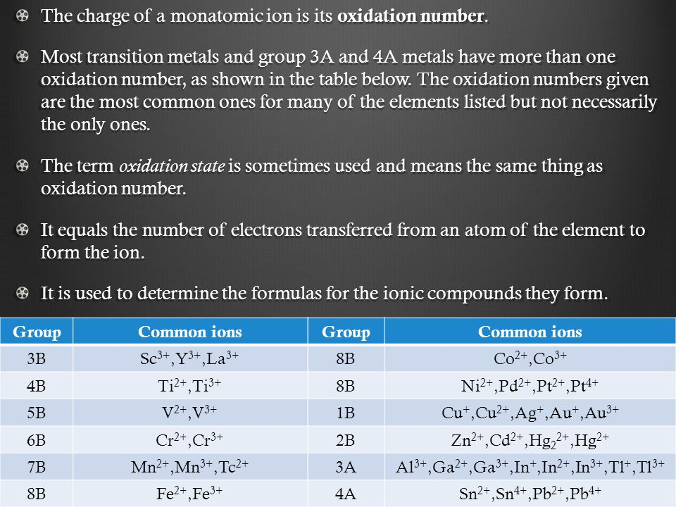 The charge of a monatomic ion is its oxidation number. Most transition metals and group 3A and 4A metals have more than one oxidation number, as shown