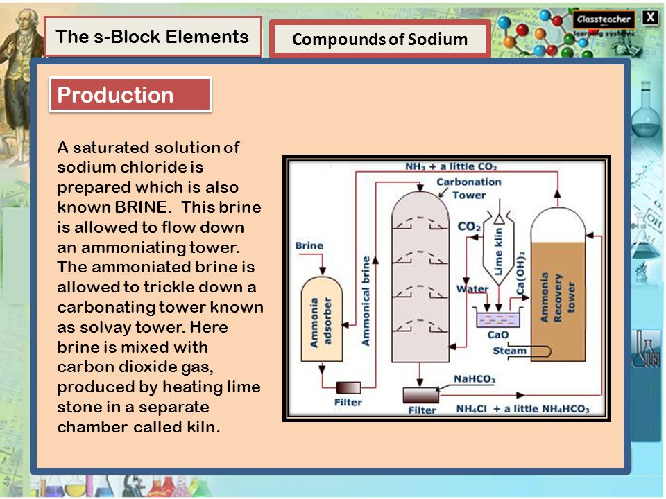 Element Elements and Compounds Extraction of Sulphur Non-metals Compounds A compound is a substance composed of two or more elements, chemically combined with one another in a fixed proportion.