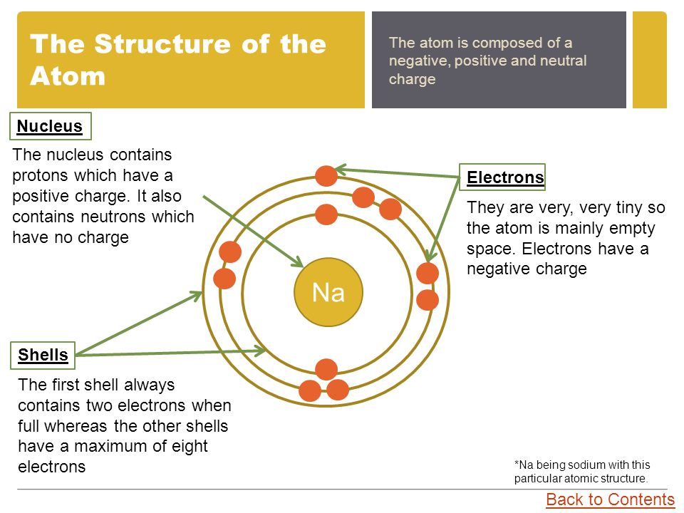 The Structure of the Atom The atom is composed of a negative, positive and neutral charge Na Nucleus Electrons They are very, very tiny so the atom is mainly empty space.