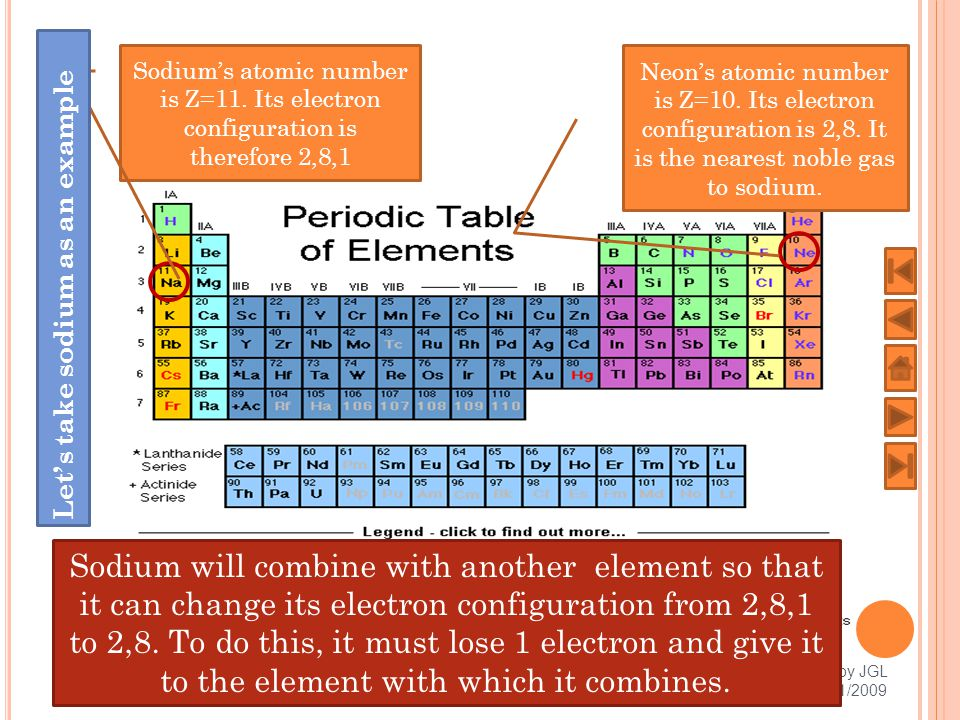 I N GENERAL To become ISO- ELECTRONIC with the nearest Noble Gas (either within the same Period or the Period just above) 1.