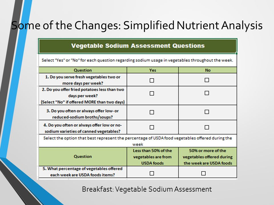 Some of the Changes: Simplified Nutrient Analysis Breakfast: Vegetable Sodium Assessment