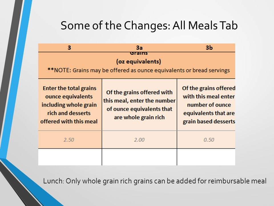 Some of the Changes: All Meals Tab Lunch: Only whole grain rich grains can be added for reimbursable meal