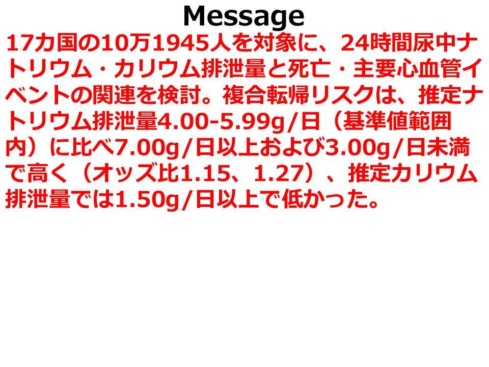 Message 17 カ国の 10 万 1945 人を対象に、 24 時間尿中ナ トリウム・カリウム排泄量と死亡・主要心血管イ ベントの関連を検討。複合転帰リスクは、推定ナ トリウム排泄量 4.00-5.99g/ 日(基準値範囲 内)に比べ 7.00g/ 日以上および 3.00g/ 日未満 で高く(オッズ比 1.15 、 1.27 )、推定カリウム 排泄量では 1.50g/ 日以上で低かった。