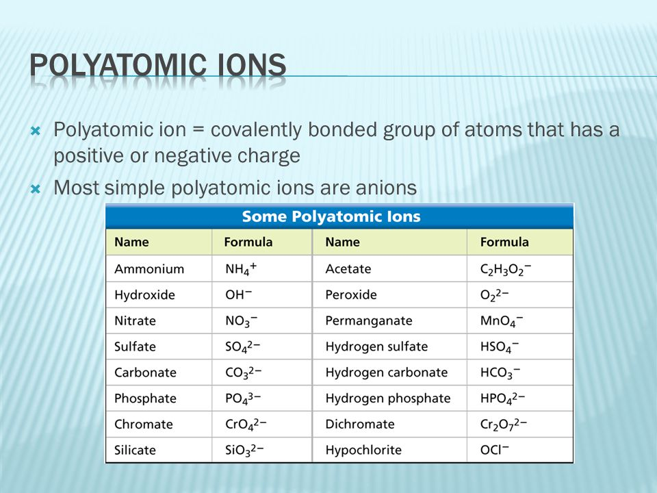 Polyatomic ion = covalently bonded group of atoms that has a positive or negative charge  Most simple polyatomic ions are anions