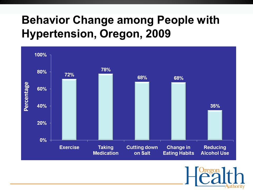 Behavior Change among People with Hypertension, Oregon, 2009