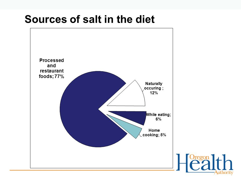 Sources of salt in the diet
