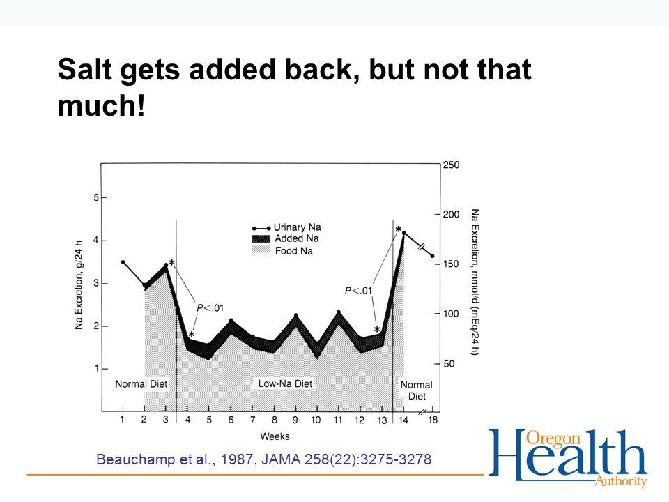 Salt gets added back, but not that much! Beauchamp et al., 1987, JAMA 258(22):3275-3278