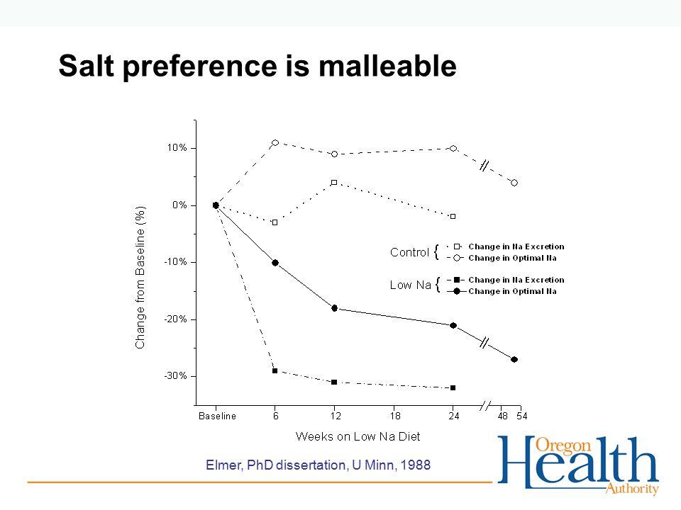 Salt preference is malleable Elmer, PhD dissertation, U Minn, 1988