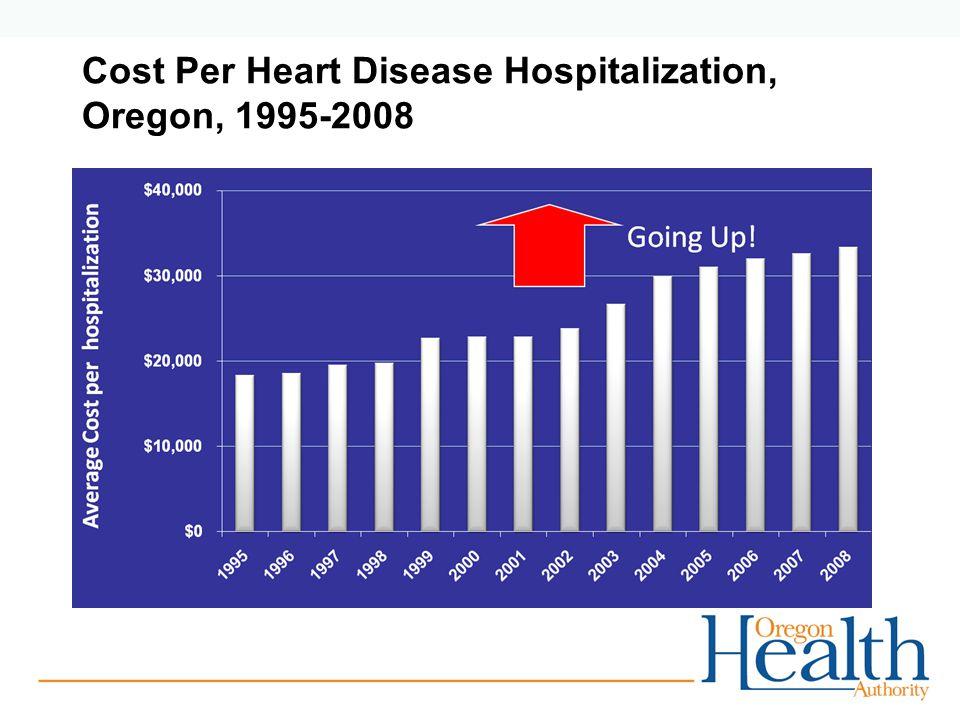 Cost Per Heart Disease Hospitalization, Oregon, 1995-2008