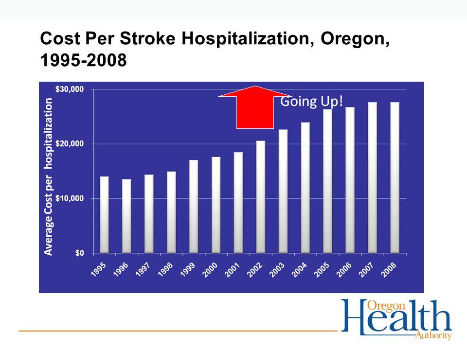 Cost Per Stroke Hospitalization, Oregon, 1995-2008