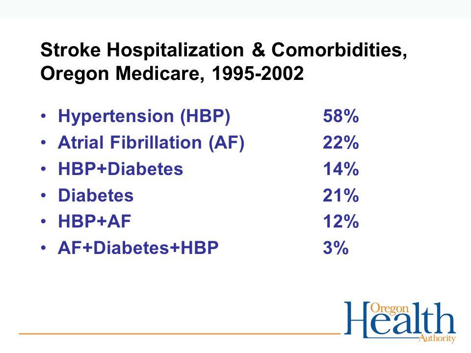 Stroke Hospitalization & Comorbidities, Oregon Medicare, 1995-2002 Hypertension (HBP)58% Atrial Fibrillation (AF) 22% HBP+Diabetes14% Diabetes21% HBP+