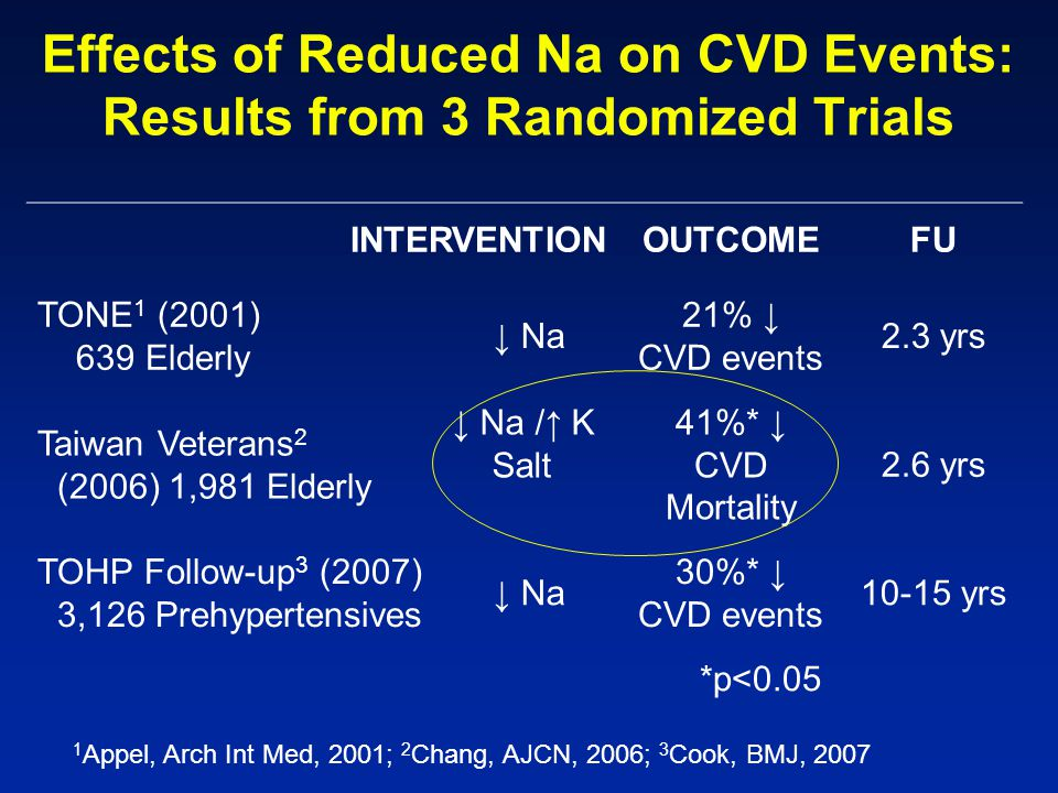 Effects of Reduced Na on CVD Events: Results from 3 Randomized Trials INTERVENTIONOUTCOMEFU TONE 1 (2001) 639 Elderly ↓ Na 21% ↓ CVD events 2.3 yrs Taiwan Veterans 2 (2006) 1,981 Elderly ↓ Na /↑ K Salt 41%* ↓ CVD Mortality 2.6 yrs TOHP Follow-up 3 (2007) 3,126 Prehypertensives ↓ Na 30%* ↓ CVD events 10-15 yrs *p<0.05 1 Appel, Arch Int Med, 2001; 2 Chang, AJCN, 2006; 3 Cook, BMJ, 2007