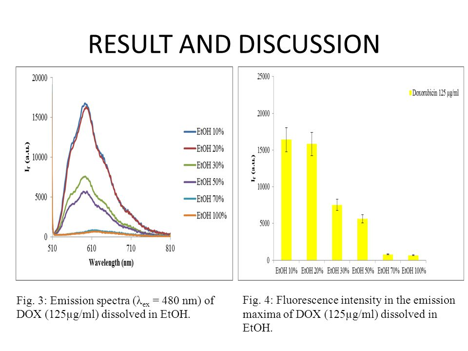 RESULT AND DISCUSSION Fig.