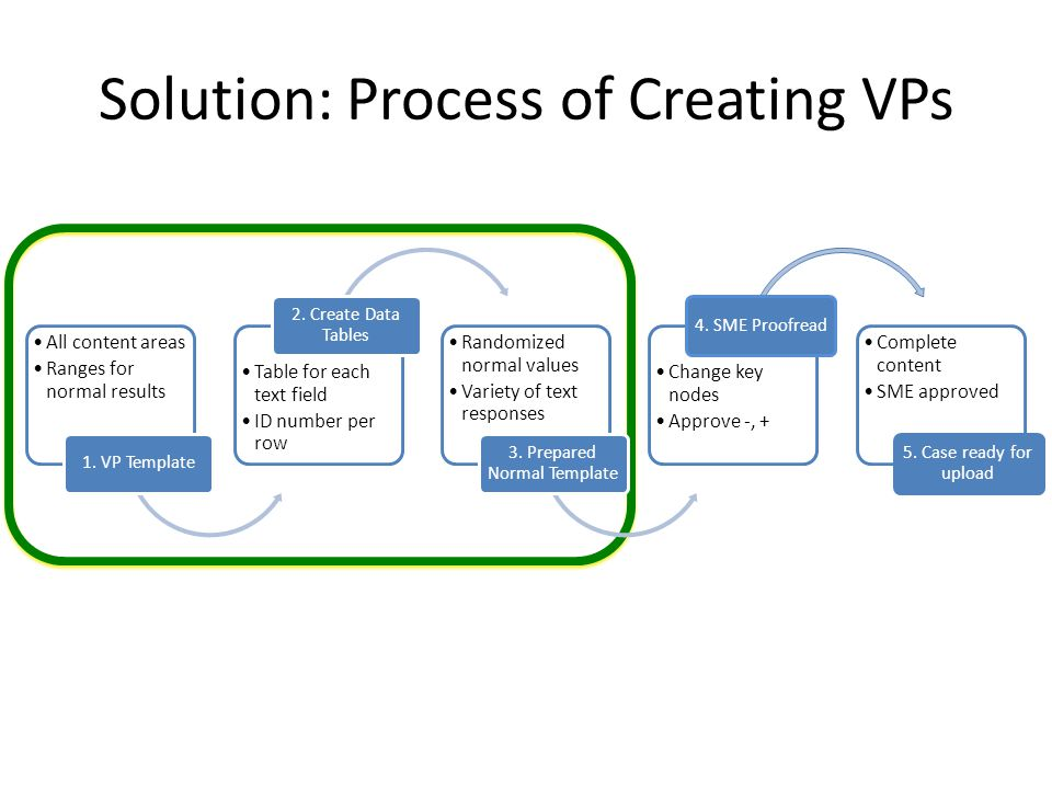 1a.Create Template for VPs NodePatient Response Any diseases run in the family.