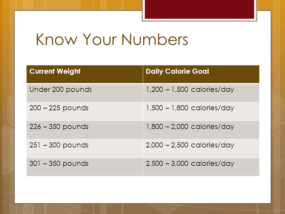 Know Your Numbers Current WeightDaily Calorie Goal Under 200 pounds1,200 – 1,500 calories/day 200 – 225 pounds1,500 – 1,800 calories/day 226 – 350 pounds1,800 – 2,000 calories/day 251 – 300 pounds2,000 – 2,500 calories/day 301 – 350 pounds2,500 – 3,000 calories/day