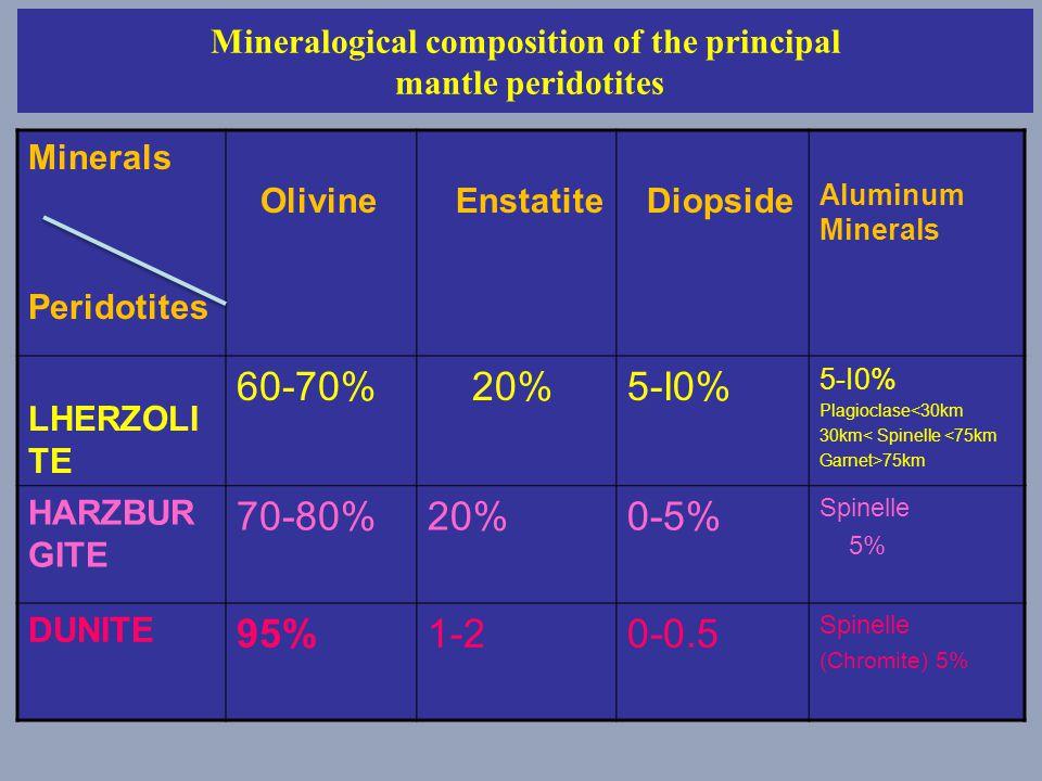 Mineralogical composition of the principal mantle peridotites Minerals Peridotites Olivine Enstatite Diopside Aluminum Minerals LHERZOLI TE 60-70% 20%