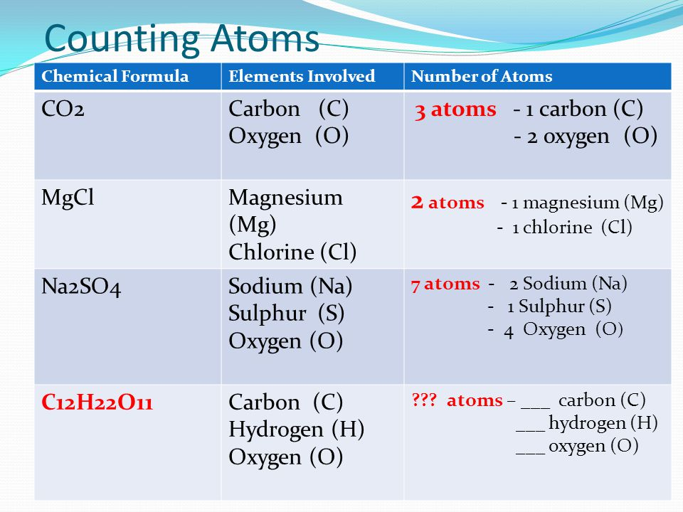 Counting Atoms Chemical FormulaElements InvolvedNumber of Atoms CO2Carbon (C) Oxygen (O) 3 atoms - 1 carbon (C) - 2 oxygen (O) MgClMagnesium (Mg) Chlo