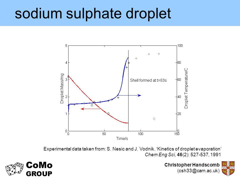 Christopher Handscomb (csh33@cam.ac.uk) sodium sulphate droplet Experimental data taken from: S. Nesic and J. Vodnik. 'Kinetics of droplet evaporation